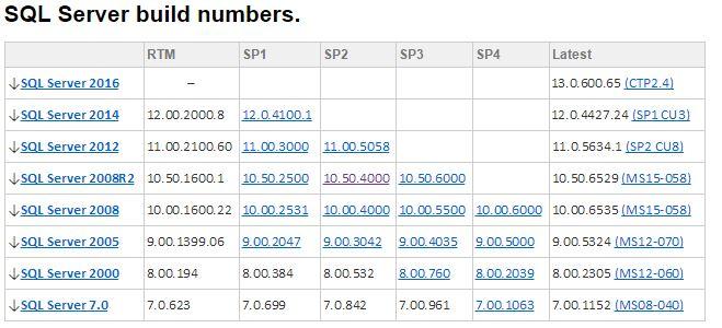 SQL_Server_build_numbers
