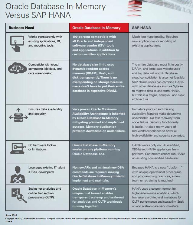 Oracle vs SAP HANA